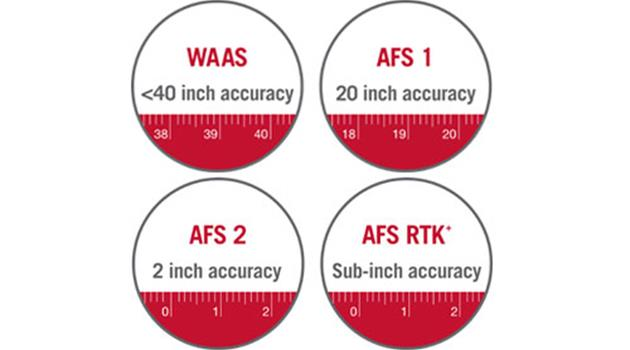 AFS Receivers Accustar 2