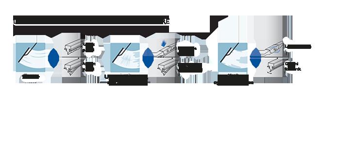 The main signs of wear in a windscreen wiper