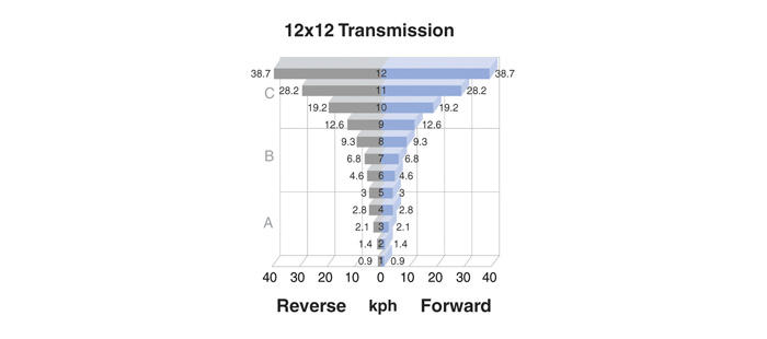 t4-powerstar-tier-4b-transmission-02b.jpg